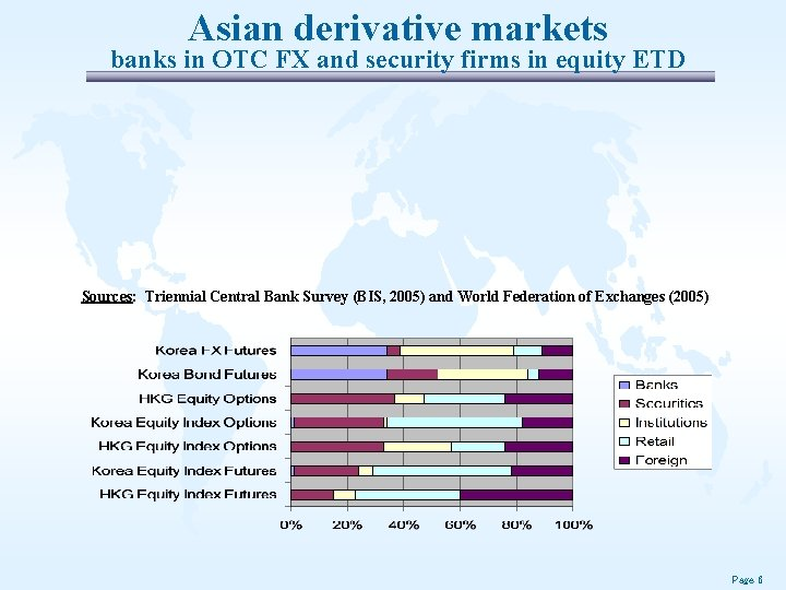 Asian derivative markets banks in OTC FX and security firms in equity ETD Sources: