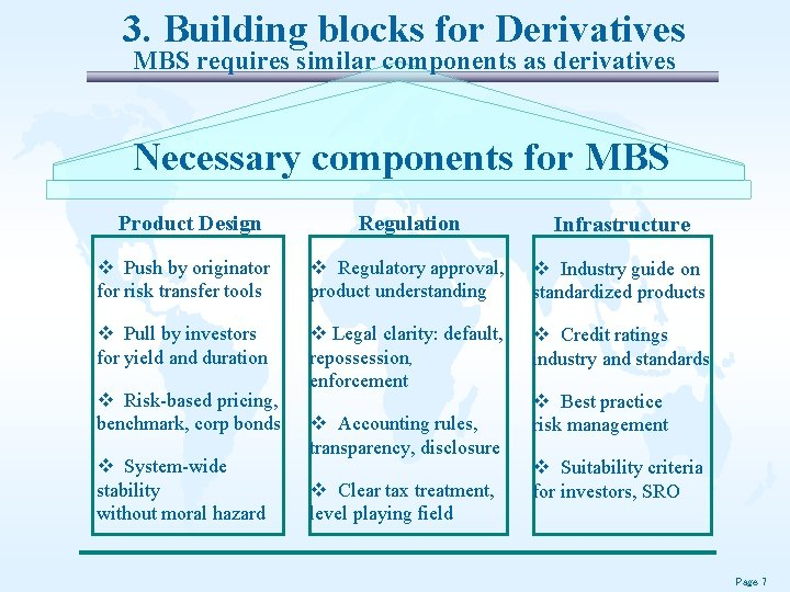3. Building blocks for Derivatives MBS requires similar components as derivatives Necessary components for