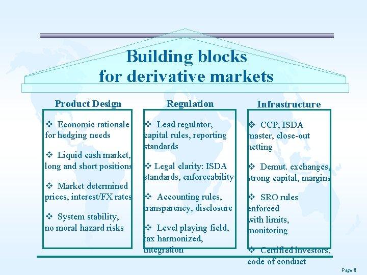 Building blocks for derivative markets Product Design v Economic rationale for hedging needs v