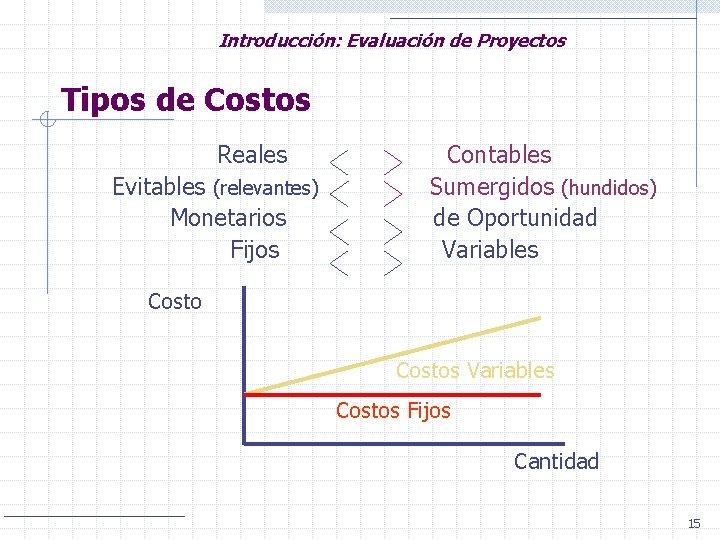 Introducción: Evaluación de Proyectos Tipos de Costos Reales Evitables (relevantes) Monetarios Fijos Contables Sumergidos