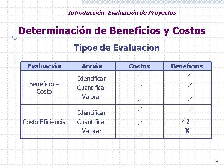 Introducción: Evaluación de Proyectos Determinación de Beneficios y Costos Tipos de Evaluación Acción Beneficio