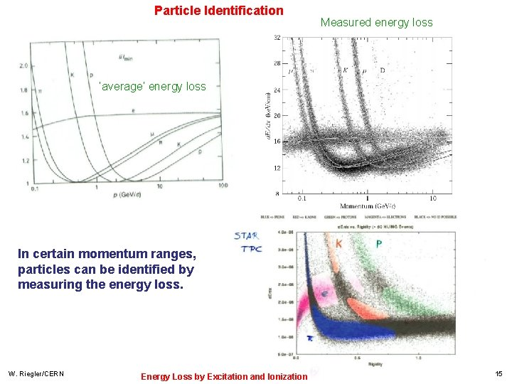 Particle Identification Measured energy loss 'average' energy loss In certain momentum ranges, particles can