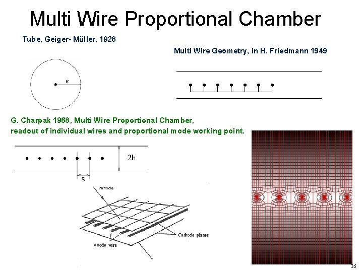 Multi Wire Proportional Chamber Tube, Geiger- Müller, 1928 Multi Wire Geometry, in H. Friedmann