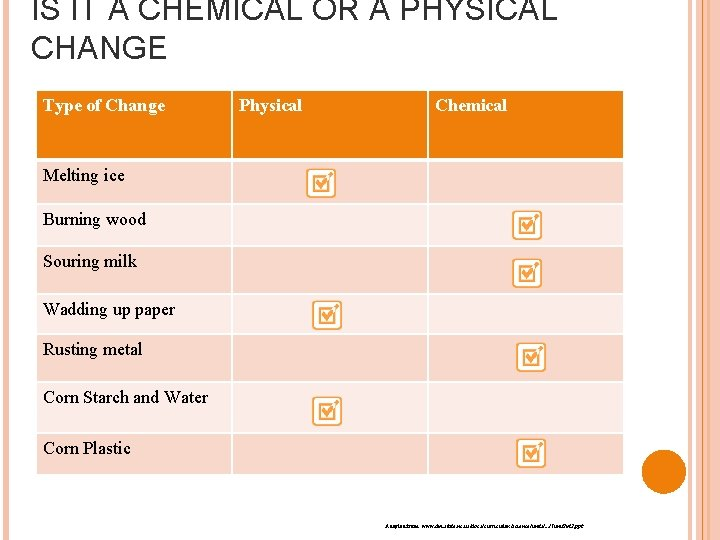 IS IT A CHEMICAL OR A PHYSICAL CHANGE Type of Change Physical Chemical Melting