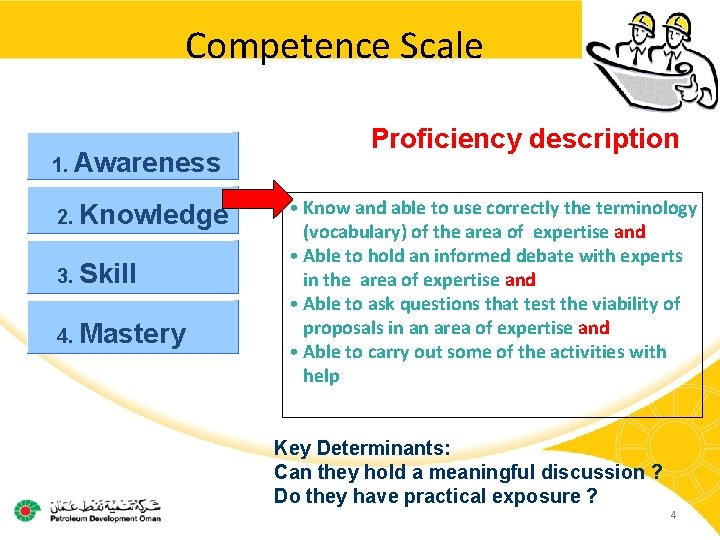 Competence Scale 1. Awareness 2. Knowledge 3. Skill 4. Mastery Proficiency description • Know
