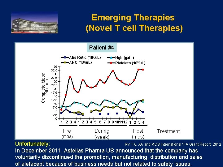 Emerging Therapies (Novel T cell Therapies) Patient #4 Complete blood cell count Abs Retic
