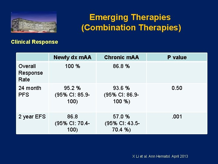 Emerging Therapies (Combination Therapies) Clinical Response Newly dx m. AA Chronic m. AA P