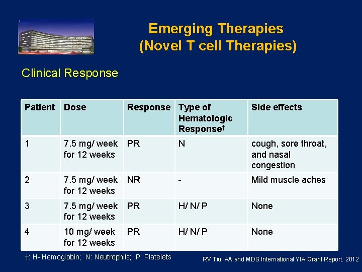 Emerging Therapies (Novel T cell Therapies) Clinical Response Patient Dose Response Type of Hematologic