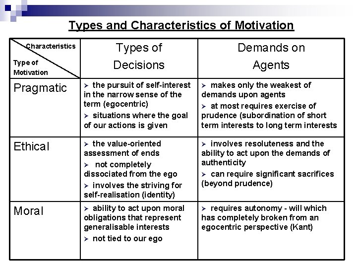 Types and Characteristics of Motivation Types of Decisions Characteristics Type of Motivation Demands on