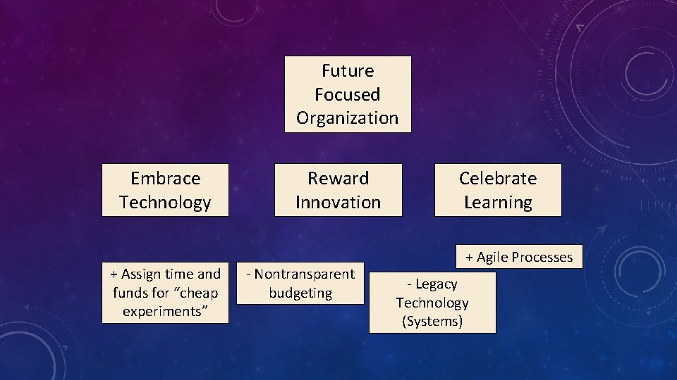 """Future Focused Organization Embrace Technology + Assign time and funds for """"cheap experiments"""" Reward"""