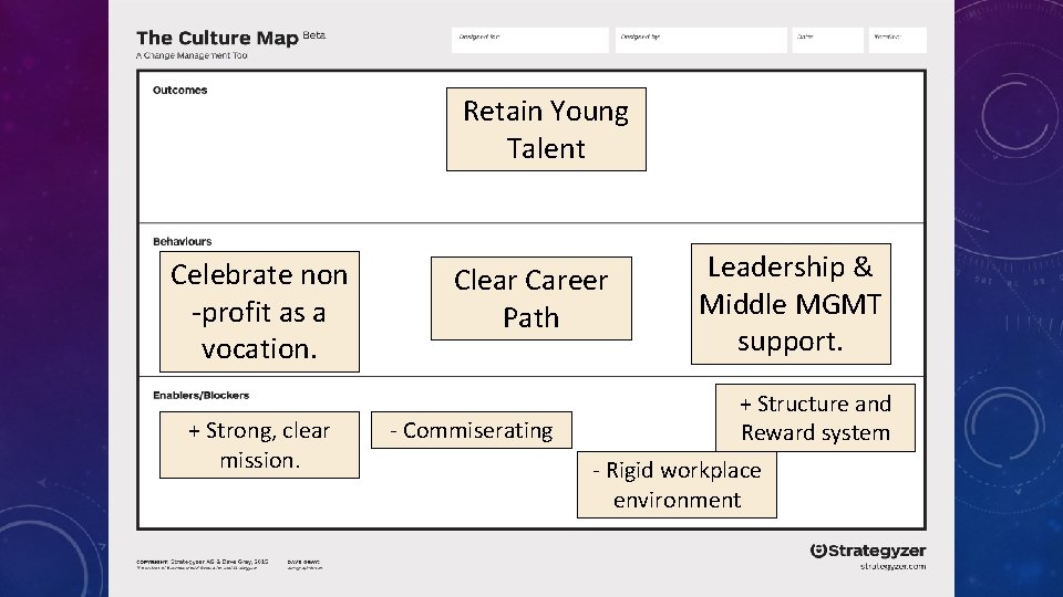 Retain Young Talent Celebrate non -profit as a vocation. + Strong, clear mission. Clear