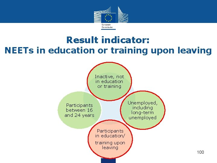 Result indicator: NEETs in education or training upon leaving Inactive, not in education or