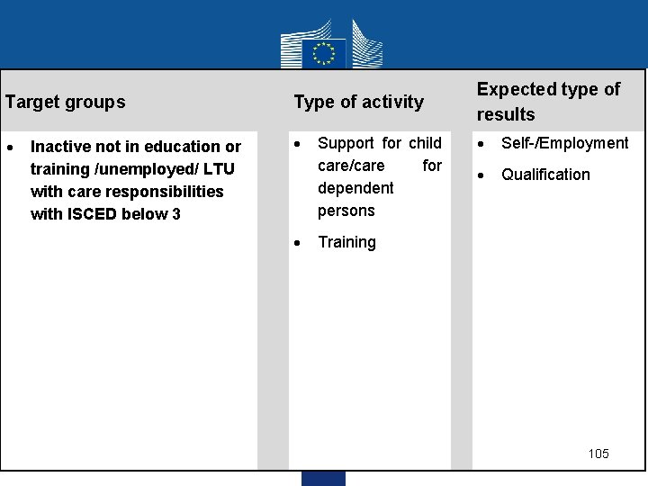 Target groups Type of activity Expected type of results Self-/Employment Qualification Inactive not in