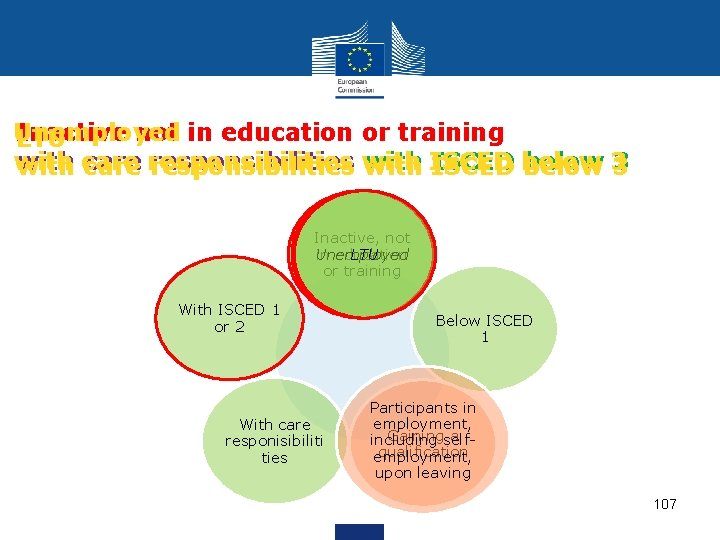 Unemployed Inactive not in education or training LTU with care responsibilities with ISCED below