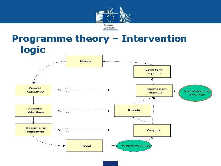 Programme theory – Intervention logic