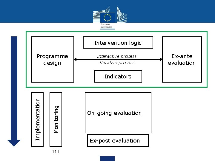 Intervention logic Programme design Interactive process Iterative process Monitoring Implementation Indicators On-going evaluation Ex-post
