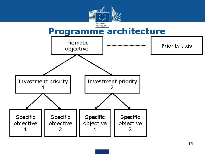 Programme architecture Thematic objective Investment priority 1 Specific objective 2 Priority axis Investment priority