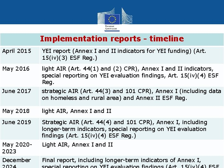 Implementation reports - timeline April 2015 YEI report (Annex I and II indicators for