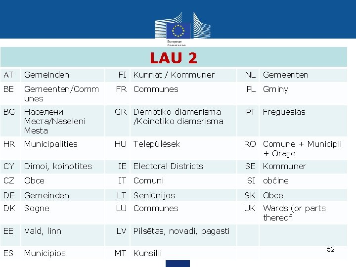 LAU 2 AT Gemeinden FI Kunnat / Kommuner NL Gemeenten BE Gemeenten/Comm unes FR