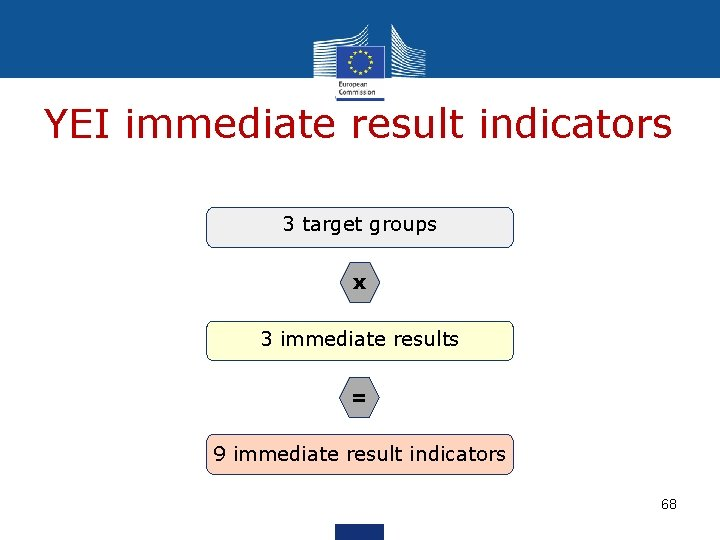 YEI immediate result indicators 3 target groups x 3 immediate results = 9 immediate