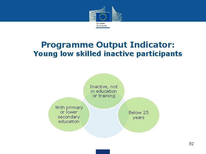 Programme Output Indicator: Young low skilled inactive participants Inactive, not in education or training