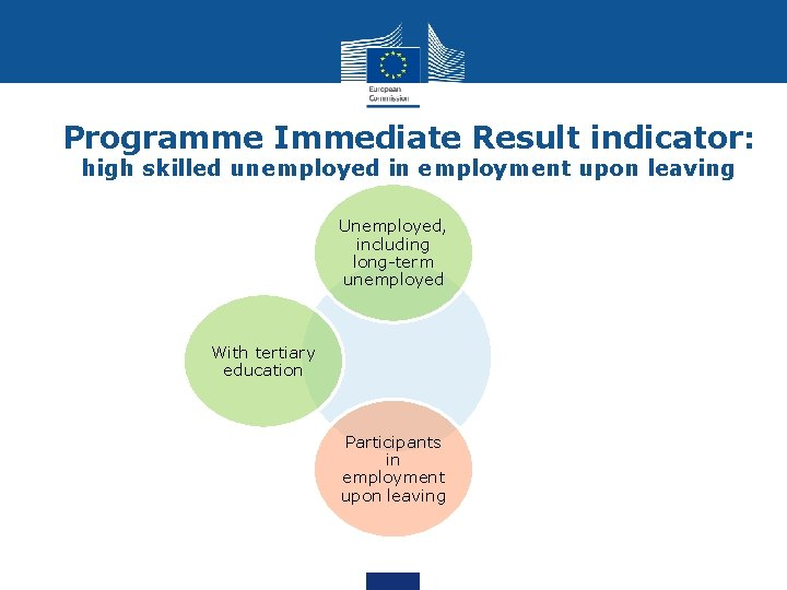 Programme Immediate Result indicator: high skilled unemployed in employment upon leaving Unemployed, including long-term