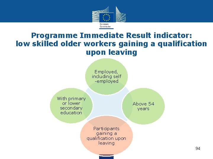 Programme Immediate Result indicator: low skilled older workers gaining a qualification upon leaving Employed,