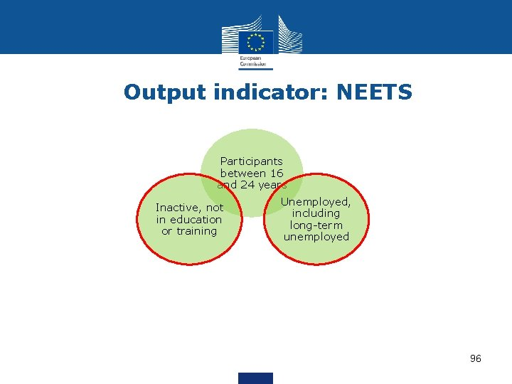 Output indicator: NEETS Participants between 16 and 24 years Inactive, not in education or