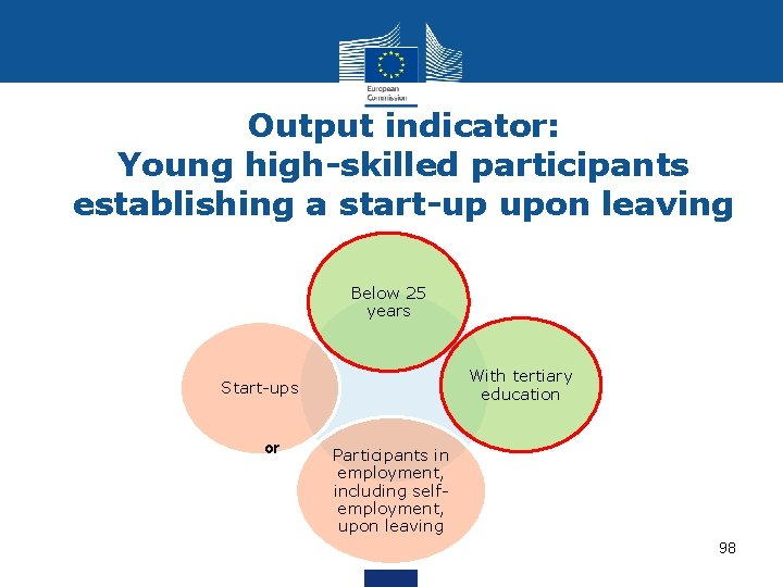 Output indicator: Young high-skilled participants establishing a start-up upon leaving Below 25 years With