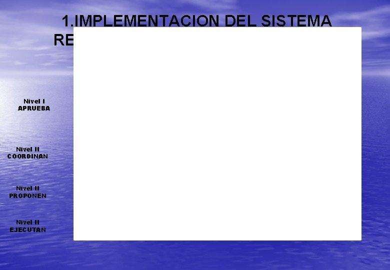 1. IMPLEMENTACION DEL SISTEMA REGIONAL DE GESTIÓN AMBIENTAL Nivel I APRUEBA Nivel II COORDINAN
