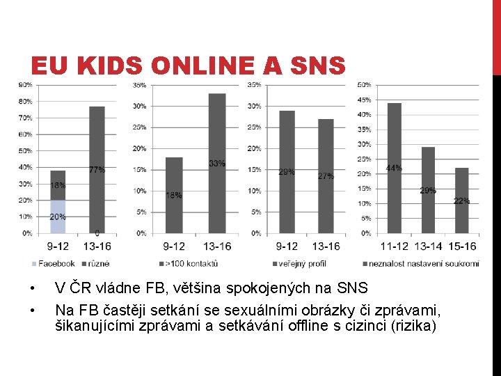 EU KIDS ONLINE A SNS • • V ČR vládne FB, většina spokojených na