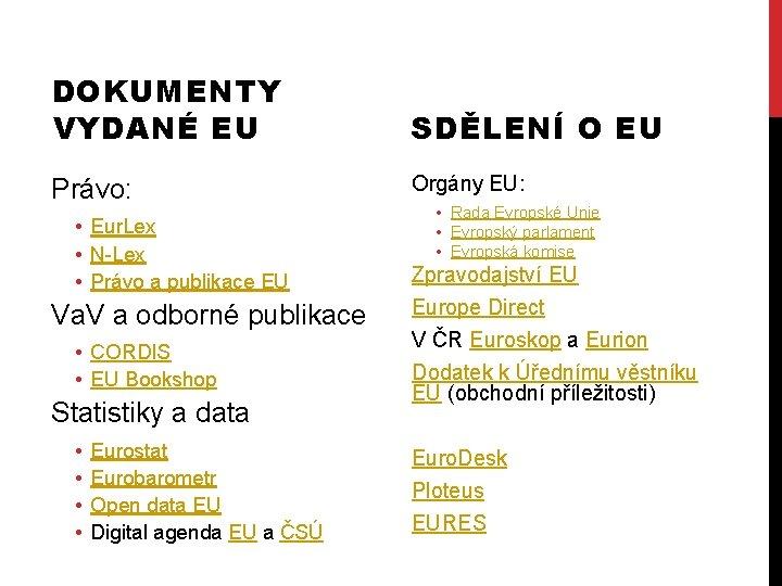 DOKUMENTY VYDANÉ EU SDĚLENÍ O EU Právo: Orgány EU: • Eur. Lex • N-Lex