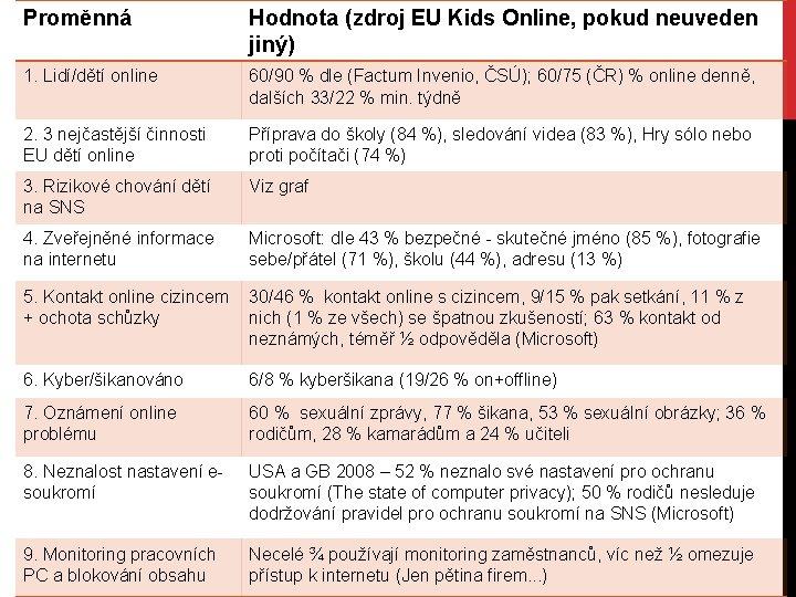Proměnná Hodnota (zdroj EU Kids Online, pokud neuveden jiný) 1. Lidí/dětí online 60/90 %