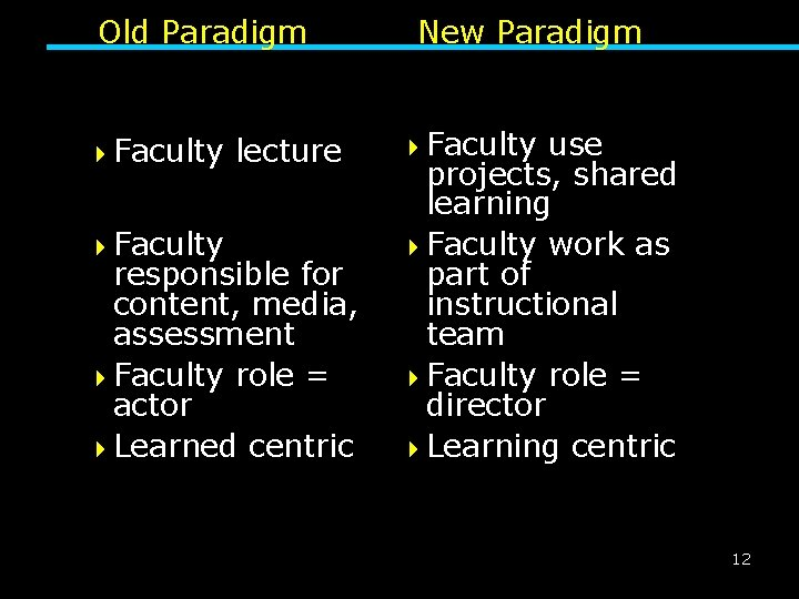 Old Paradigm 4 Faculty lecture responsible for content, media, assessment 4 Faculty role =