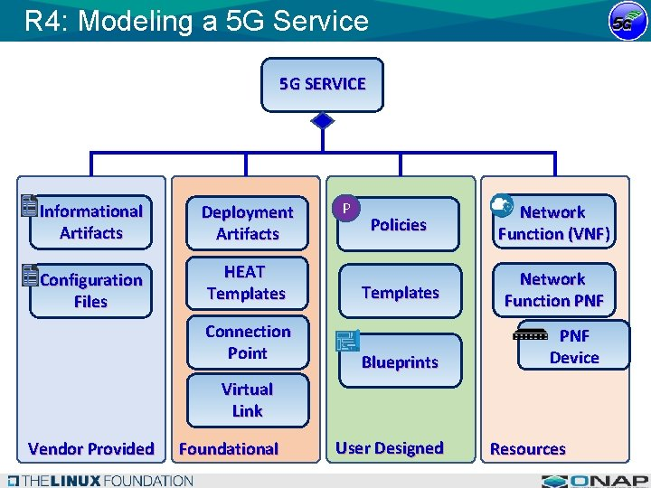 R 4: Modeling a 5 G Service 5 G SERVICE Informational Artifacts Deployment Artifacts