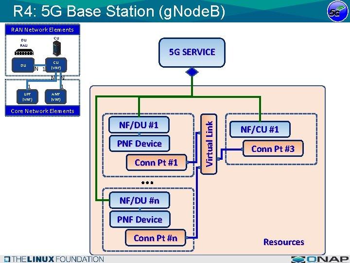 R 4: 5 G Base Station (g. Node. B) RAN Network Elements CU DU
