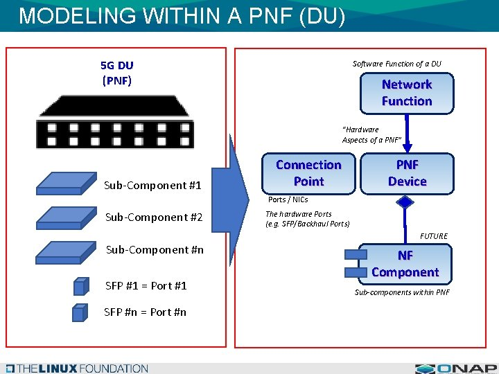 MODELING WITHIN A PNF (DU) 5 G DU (PNF) Software Function of a DU