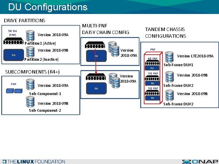 DU Configurations DRIVE PARTITIONS 5 G DU (PNF) Version 2018 -09 A MULTI-PNF DAISY