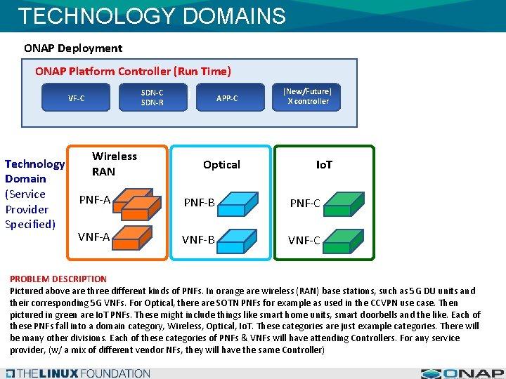 TECHNOLOGY DOMAINS ONAP Deployment ONAP Platform Controller (Run Time) SDN-C SDN-R VF-C Technology Domain