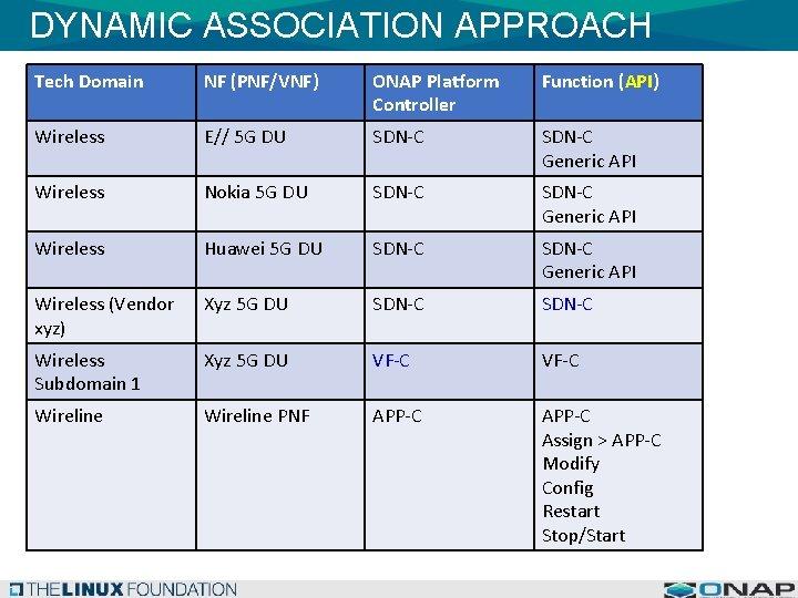 DYNAMIC ASSOCIATION APPROACH Tech Domain NF (PNF/VNF) ONAP Platform Controller Function (API) Wireless E//