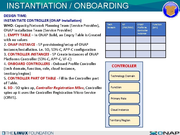 INSTANTIATION / ONBOARDING DESIGN TIME: INSTANTIATE CONTROLLER (ONAP Installation) WHO: Capacity/Network Planning Team (Service