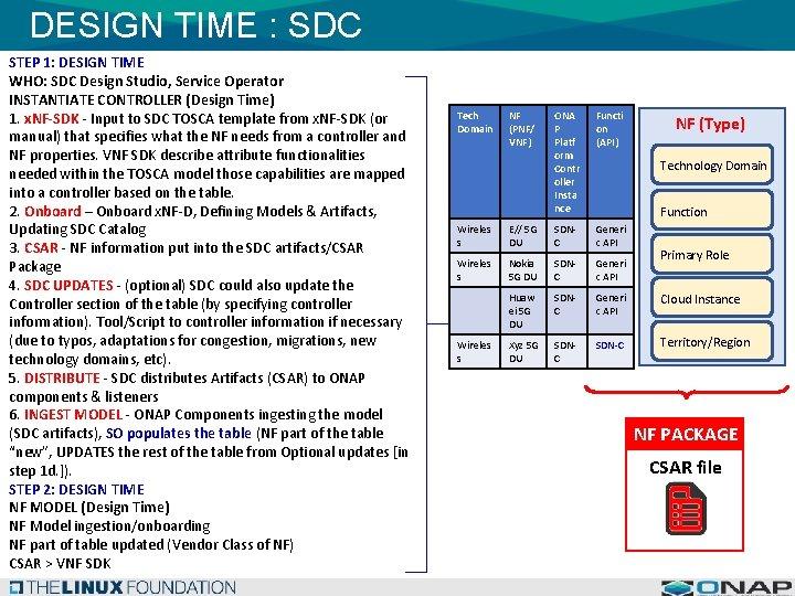 DESIGN TIME : SDC STEP 1: DESIGN TIME WHO: SDC Design Studio, Service Operator