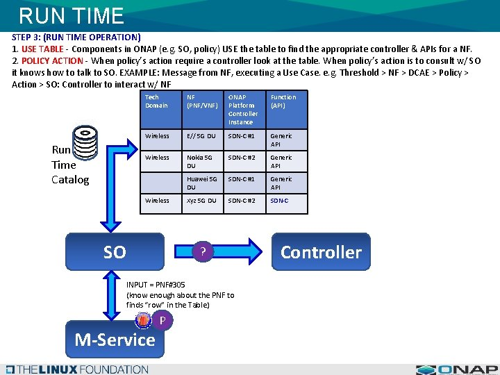 RUN TIME STEP 3: (RUN TIME OPERATION) 1. USE TABLE - Components in ONAP