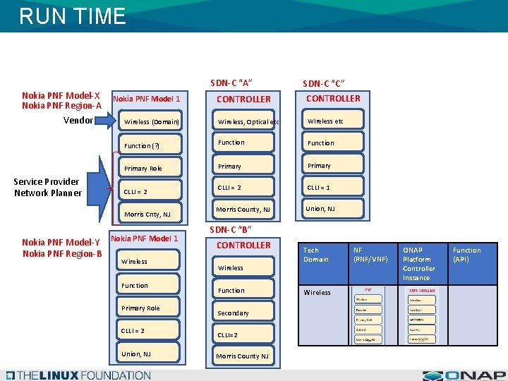 "RUN TIME SDN-C ""A"" Nokia PNF Model-X Nokia PNF Region-A Vendor Service Provider Network"