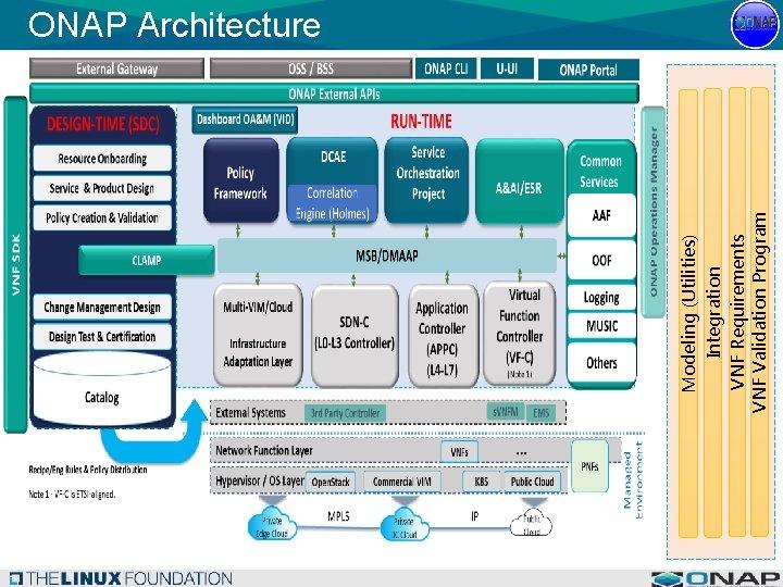 Modeling (Utilities) Integration VNF Requirements VNF Validation Program ONAP Architecture