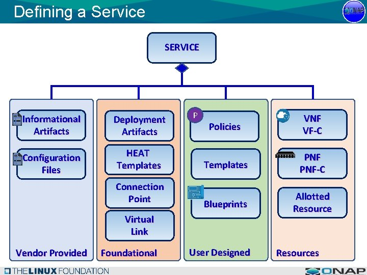 Defining a Service SERVICE Informational Artifacts Deployment Artifacts Configuration Files HEAT Templates P Connection