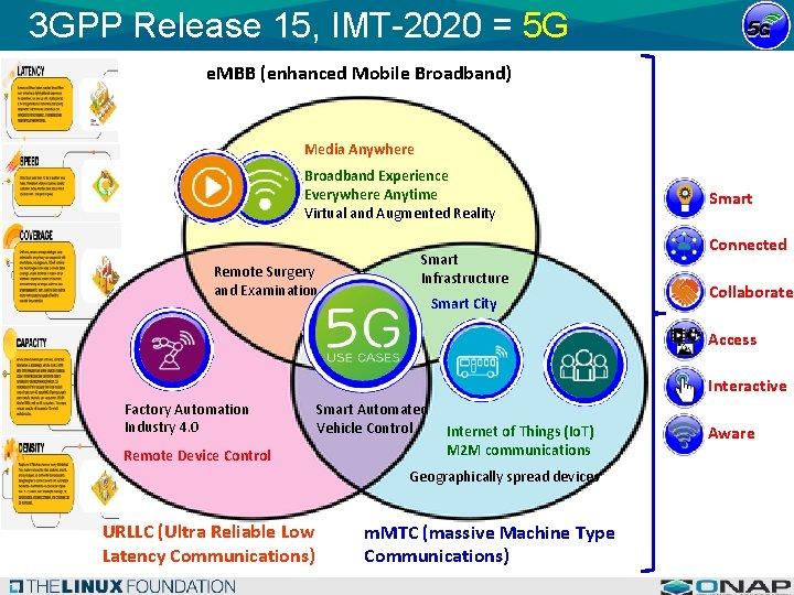 3 GPP Release 15, IMT-2020 = 5 G e. MBB (enhanced Mobile Broadband) Media
