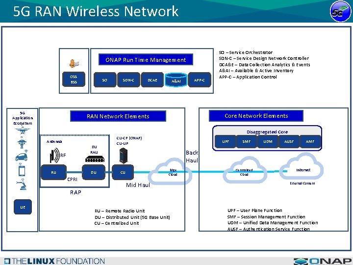 5 G RAN Wireless Network ONAP Run Time Management OSS BSS 5 G Application