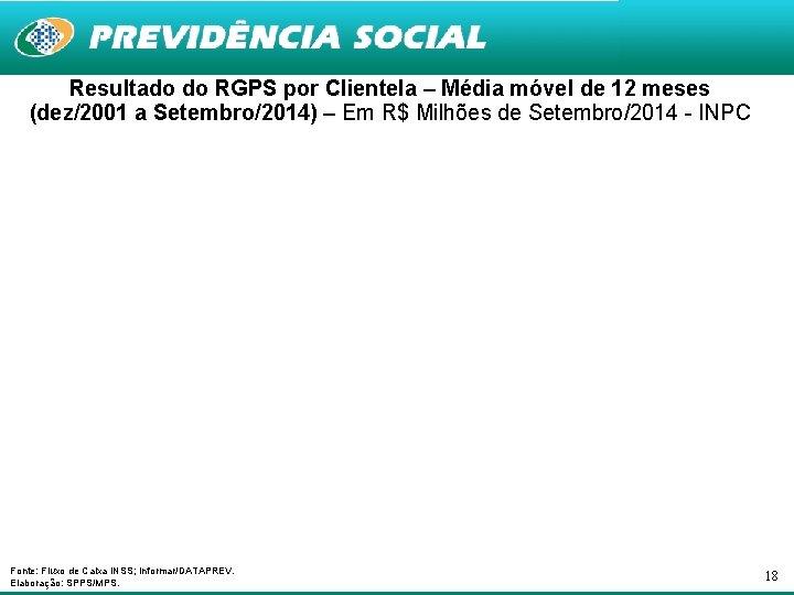 Resultado do RGPS por Clientela – Média móvel de 12 meses (dez/2001 a Setembro/2014)