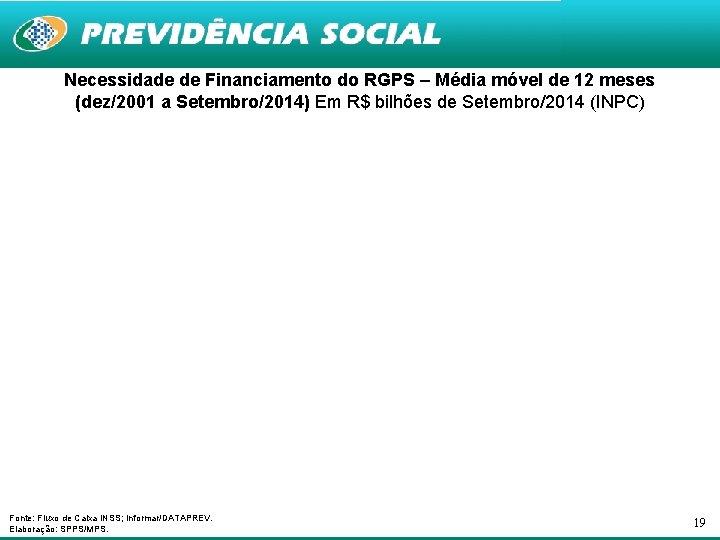 Necessidade de Financiamento do RGPS – Média móvel de 12 meses (dez/2001 a Setembro/2014)